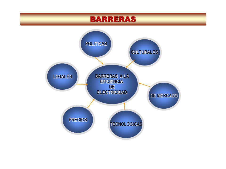 LEGALES TECNOLÓGICAS BARRERAS A LA EFICIENCIADEELECTRICIDAD PRECIOS DE MERCADO CULTURALES POLITICAS BARRERAS