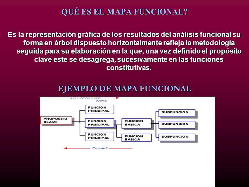 QUÉ ES EL MAPA FUNCIONAL? Es la representación gráfica de los resultados del análisis funcional su forma en árbol dispuesto horizontalmente refleja la