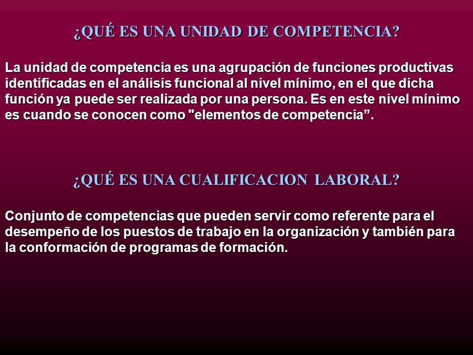 ¿QUÉ ES UNA UNIDAD DE COMPETENCIA? La unidad de competencia es una agrupación de funciones productivas identificadas en el análisis funcional al nivel