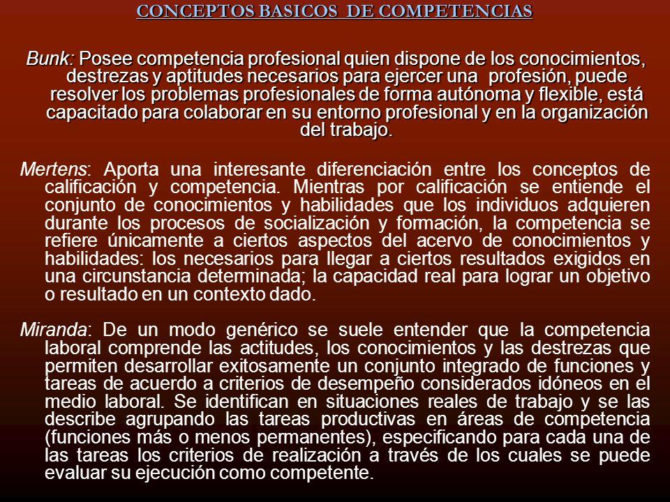 CONCEPTOS BASICOS DE COMPETENCIAS Bunk: Posee competencia profesional quien dispone de los conocimientos, destrezas y aptitudes necesarios para ejerce