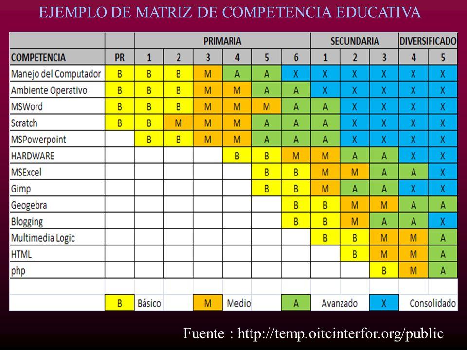 EJEMPLO DE MATRIZ DE COMPETENCIA EDUCATIVA Fuente : http://temp.oitcinterfor.org/public