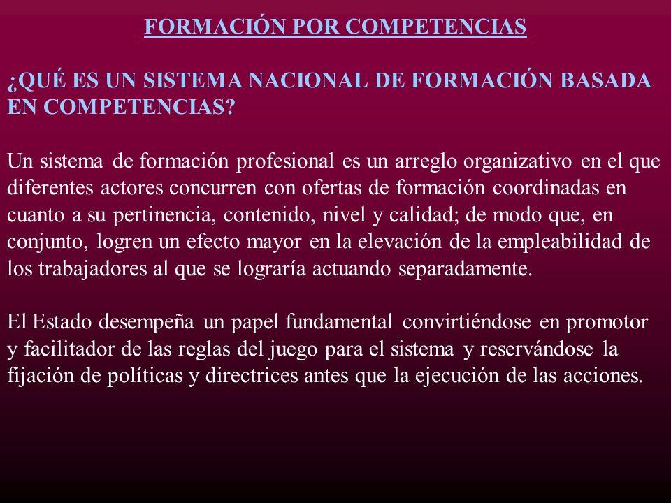 FORMACIÓN POR COMPETENCIAS ¿QUÉ ES UN SISTEMA NACIONAL DE FORMACIÓN BASADA EN COMPETENCIAS? Un sistema de formación profesional es un arreglo organiza