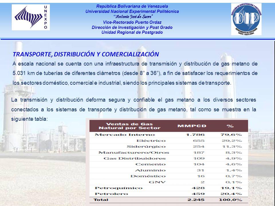 República Bolivariana de Venezuela Universidad Nacional Experimental Politécnica Antonio José de Sucre Vice-Rectorado Puerto Ordaz Dirección de Invest