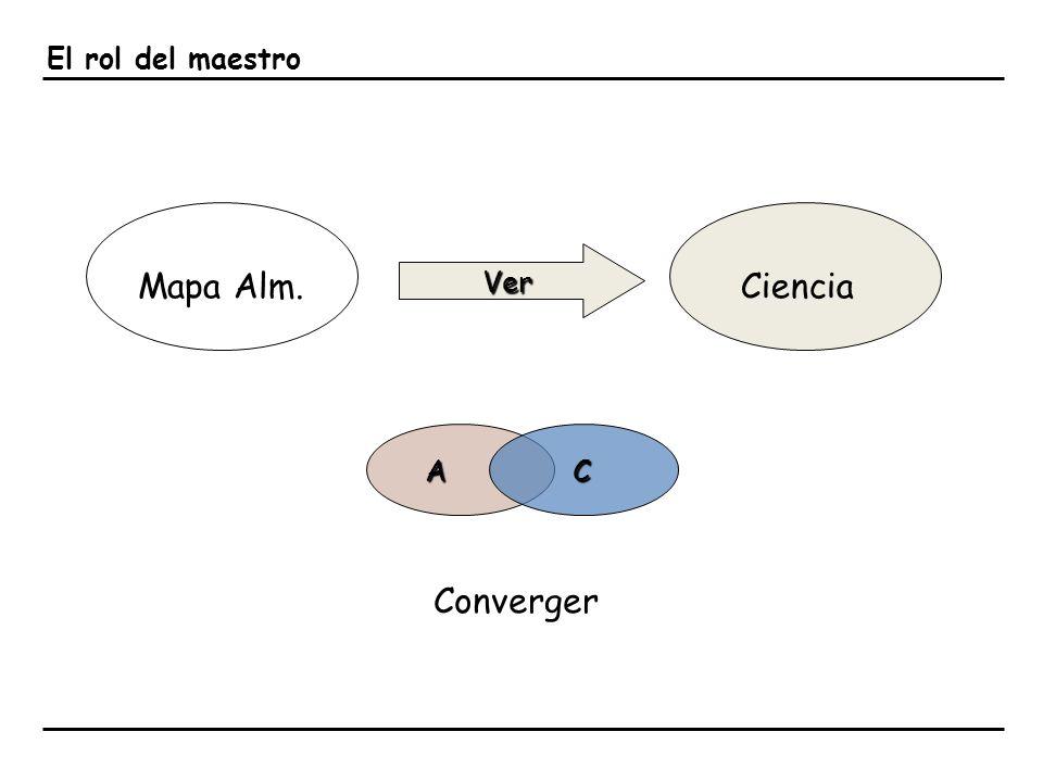 El rol del maestro Mapa Alm.Ciencia Converger Ver AC