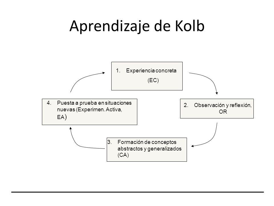 Aprendizaje de Kolb 1.Experiencia concreta (EC) 3. Formación de conceptos abstractos y generalizados (CA) 4. Puesta a prueba en situaciones nuevas (Ex