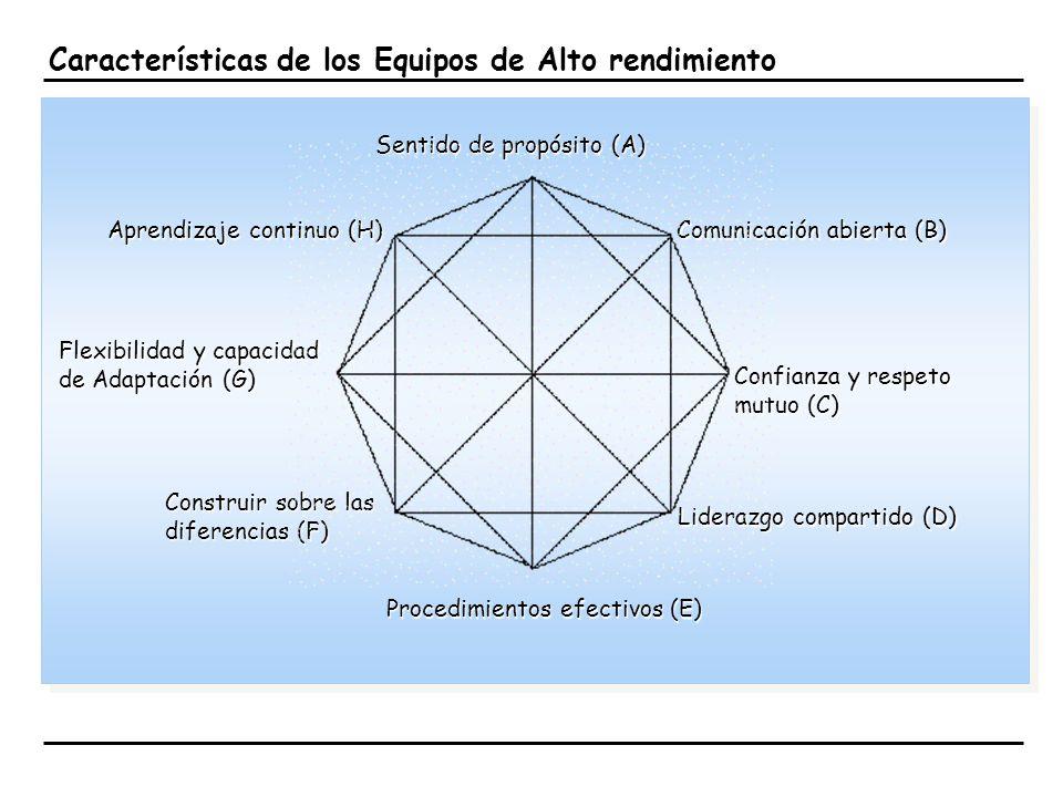 Características de los Equipos de Alto rendimiento Sentido de propósito (A) Aprendizaje continuo (H) Flexibilidad y capacidad de Adaptación (G) Comuni