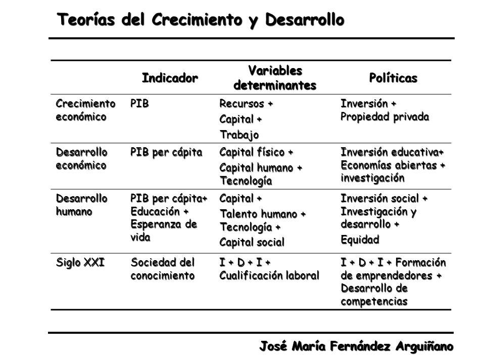 Teorías del Crecimiento y Desarrollo José María Fernández Arguiñano Indicador Variables determinantes Políticas Crecimiento económico PIB Recursos + C