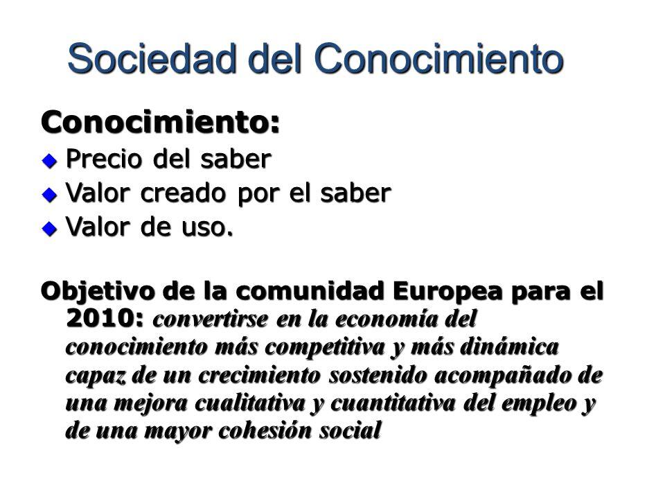 Sociedad del Conocimiento Conocimiento: Precio del saber Precio del saber Valor creado por el saber Valor creado por el saber Valor de uso. Valor de u