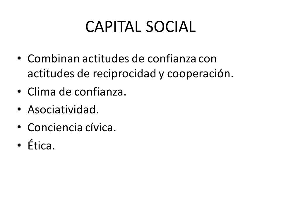 CAPITAL SOCIAL Combinan actitudes de confianza con actitudes de reciprocidad y cooperación. Clima de confianza. Asociatividad. Conciencia cívica. Étic
