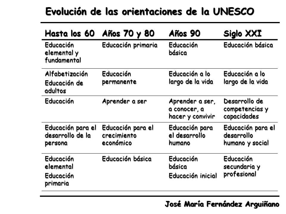 Evolución de las orientaciones de la UNESCO José María Fernández Arguiñano Hasta los 60 Años 70 y 80 Años 90 Siglo XXI Educación elemental y fundament