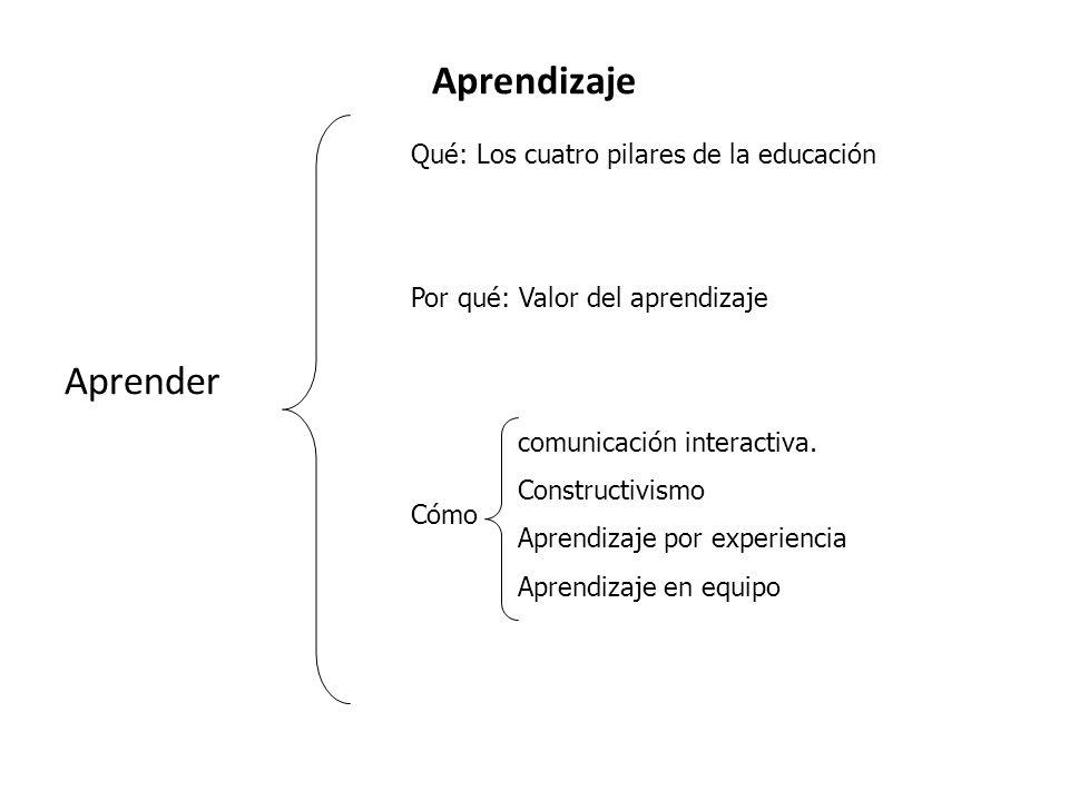 Aprendizaje Aprender Qué: Los cuatro pilares de la educación Por qué: Valor del aprendizaje comunicación interactiva. Constructivismo Aprendizaje por