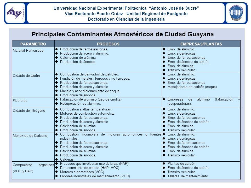 Universidad Nacional Experimental Politécnica Antonio José de Sucre Vice-Rectorado Puerto Ordaz - Unidad Regional de Postgrado Doctorado en Ciencias de la Ingeniería PARÁMETROPROCESOSEMPRESAS/PLANTAS Material Particulado Producción de ferroaleaciones.