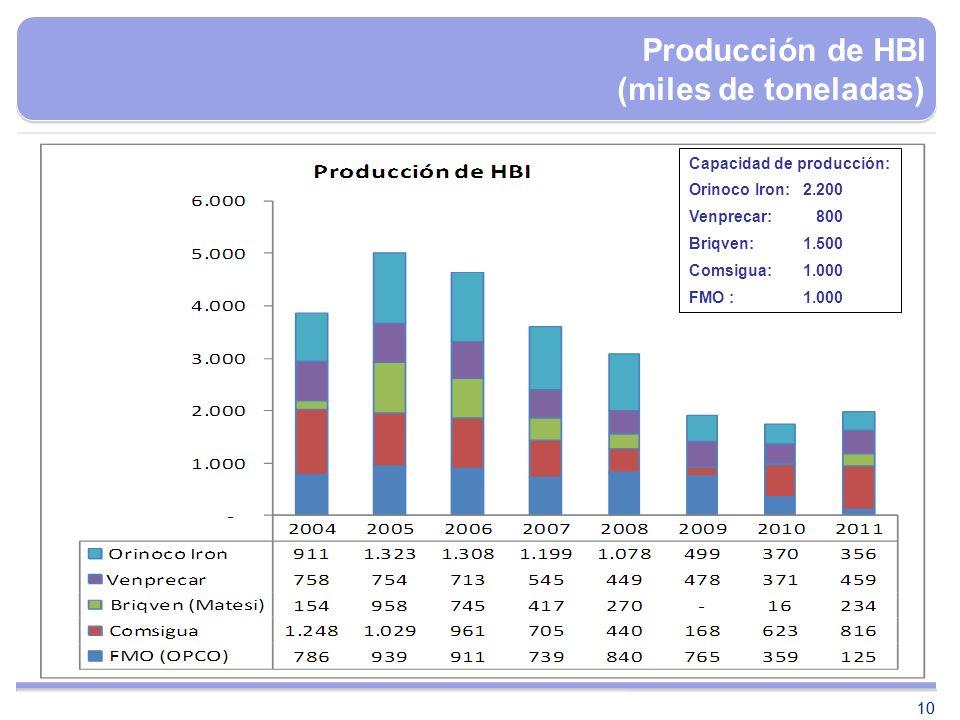 10 Capacidad de producción: Orinoco Iron:2.200 Venprecar: 800 Briqven:1.500 Comsigua:1.000 FMO :1.000 Producción de HBI (miles de toneladas)