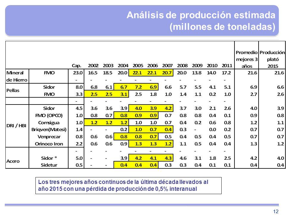 12 Análisis de producción estimada (millones de toneladas) Los tres mejores años continuos de la última década llevados al año 2015 con una pérdida de