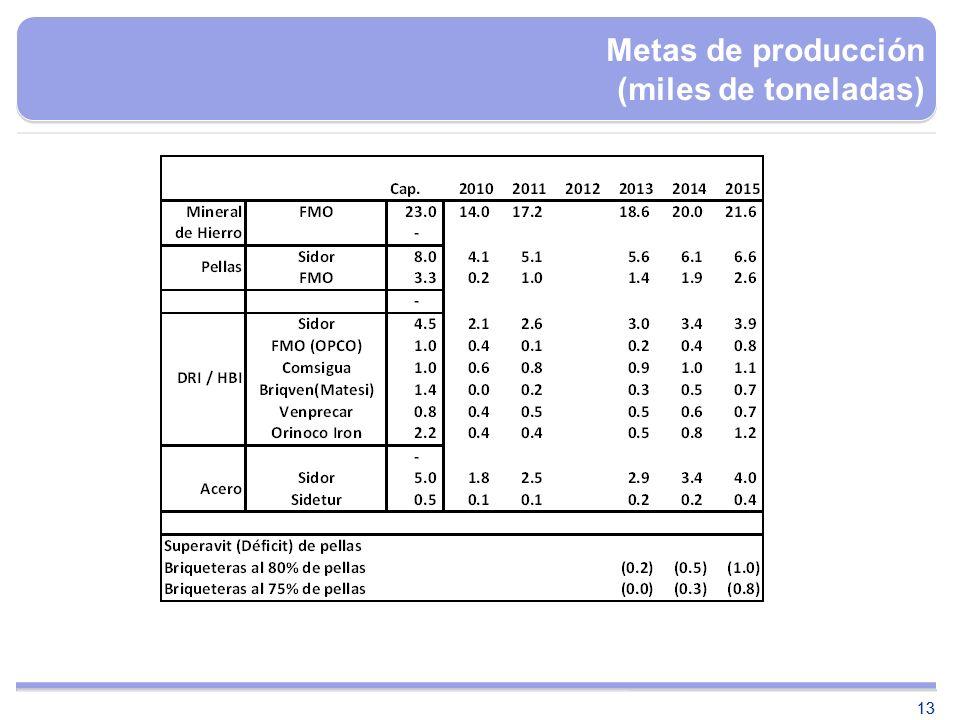 13 Metas de producción (miles de toneladas)