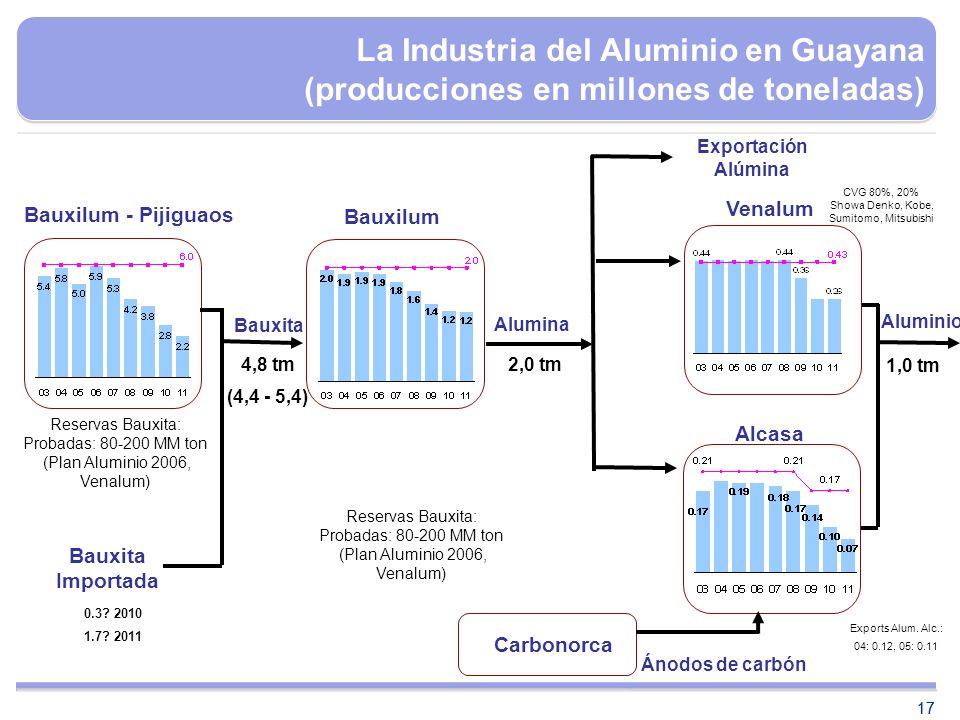 17 CVG 80%, 20% Showa Denko, Kobe, Sumitomo, Mitsubishi 17 Bauxilum - Pijiguaos Carbonorca Alcasa Venalum Exportación Alúmina Bauxita Ánodos de carbón