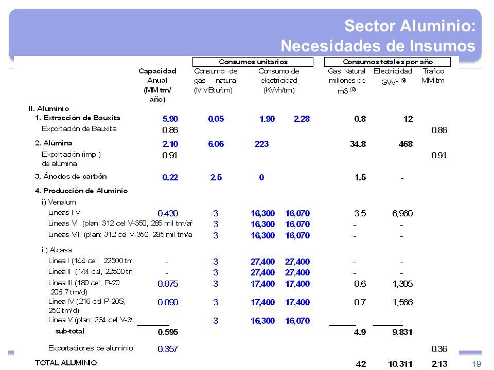 19 Sector Aluminio: Necesidades de Insumos