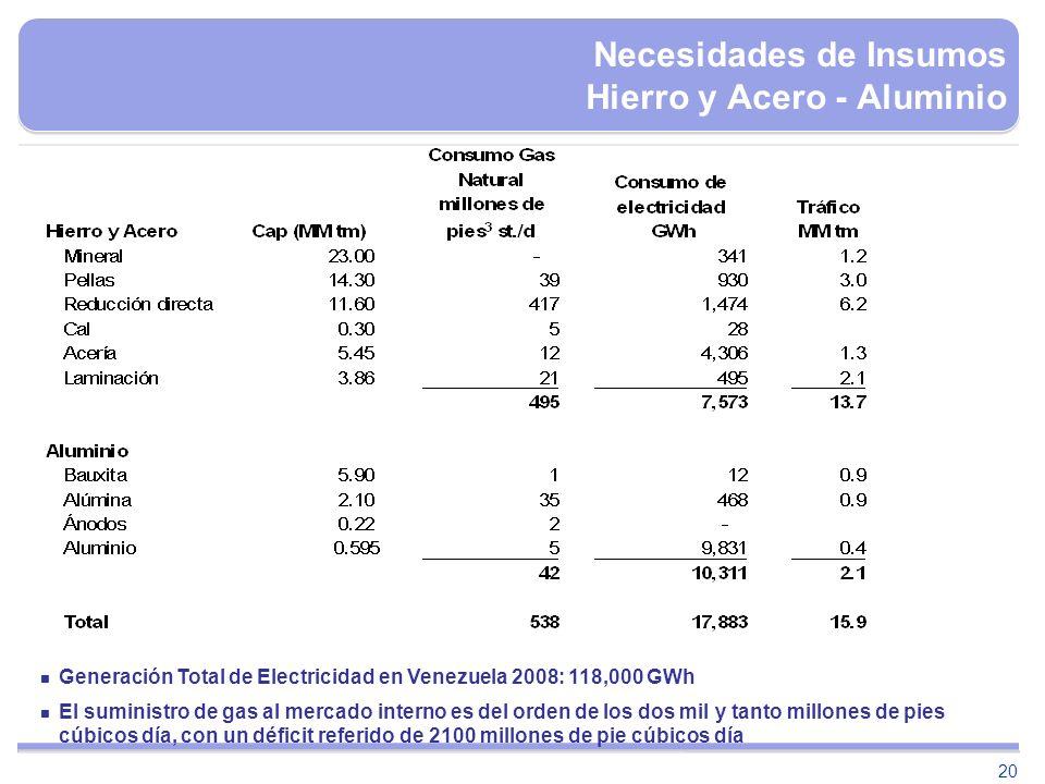 20 Necesidades de Insumos Hierro y Acero - Aluminio Generación Total de Electricidad en Venezuela 2008: 118,000 GWh El suministro de gas al mercado in