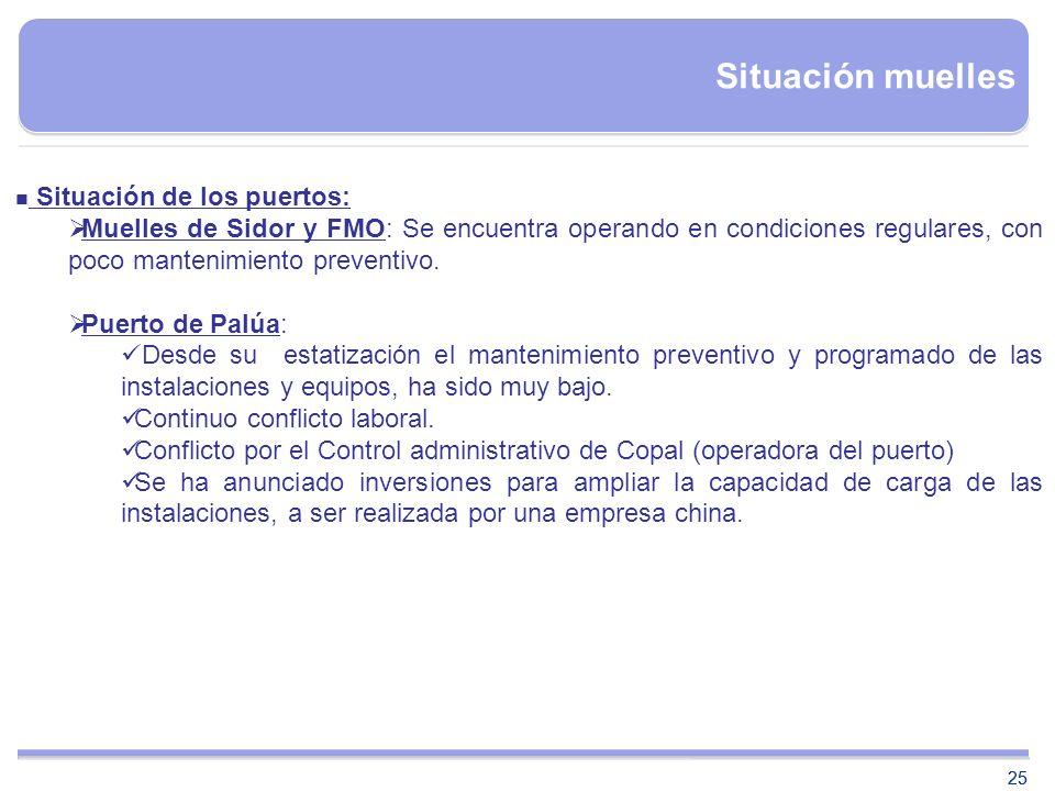 25 Situación muelles Situación de los puertos: Muelles de Sidor y FMO: Se encuentra operando en condiciones regulares, con poco mantenimiento preventi