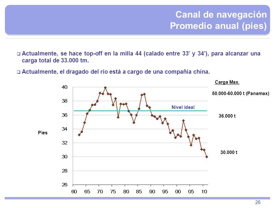 26 Nivel ideal Canal de navegación Promedio anual (pies) Actualmente, se hace top-off en la milla 44 (calado entre 33 y 34), para alcanzar una carga t