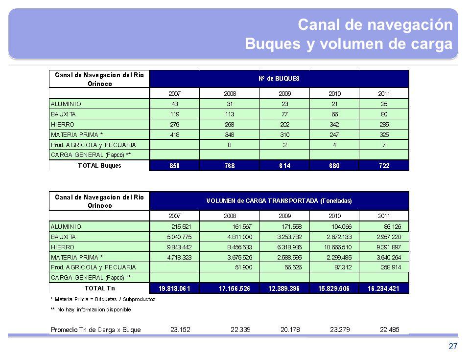 27 Canal de navegación Buques y volumen de carga