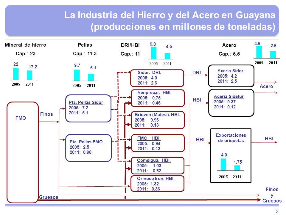 33 La Industria del Hierro y del Acero en Guayana (producciones en millones de toneladas) Finos Gruesos HBI DRI Acero 22 Pta. Pellas Sidor 2005: 7.2 2