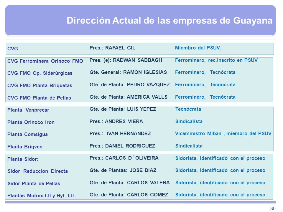 30 Dirección Actual de las empresas de Guayana CVG CVG Ferrominera Orinoco FMO CVG FMO Op. Siderúrgicas CVG FMO Planta Briquetas CVG FMO Planta de Pel