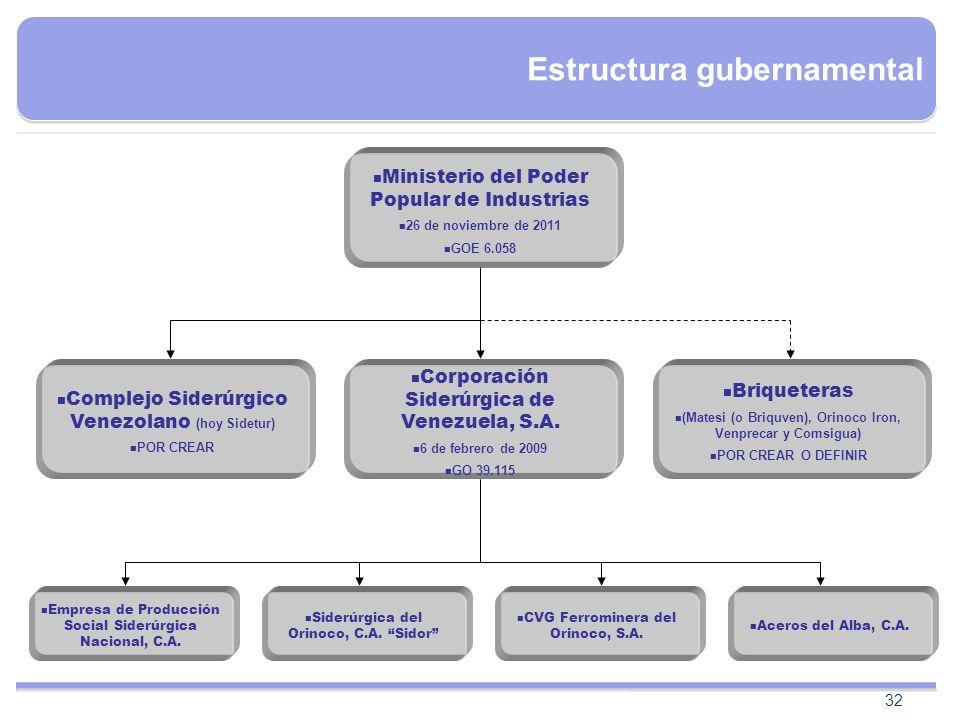 32 Ministerio del Poder Popular de Industrias 26 de noviembre de 2011 GOE 6.058 Corporación Siderúrgica de Venezuela, S.A. 6 de febrero de 2009 GO 39.