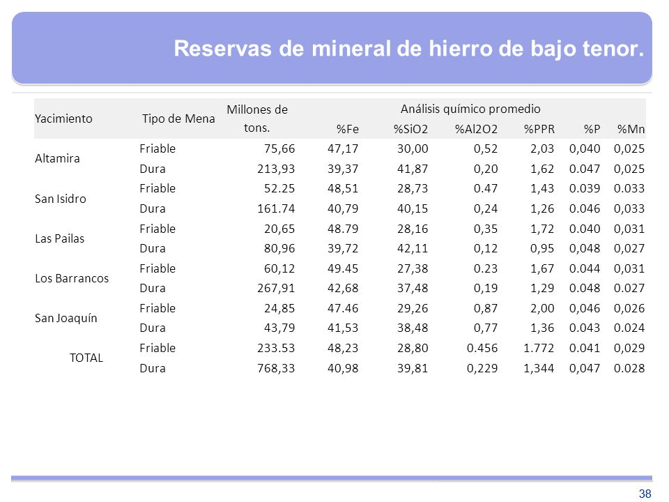 38 YacimientoTipo de Mena Millones de tons. Análisis químico promedio %Fe%SiO2%Al2O2%PPR%P%Mn Altamira Friable 75,6647,1730,000,522,030,0400,025 Dura