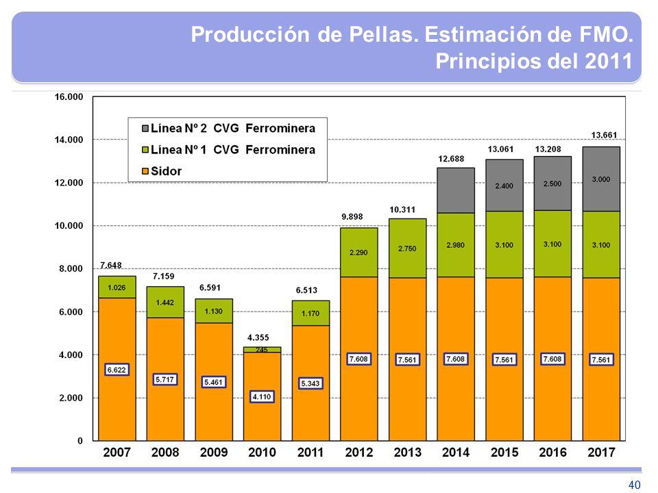 40 Producción de Pellas. Estimación de FMO. Principios del 2011