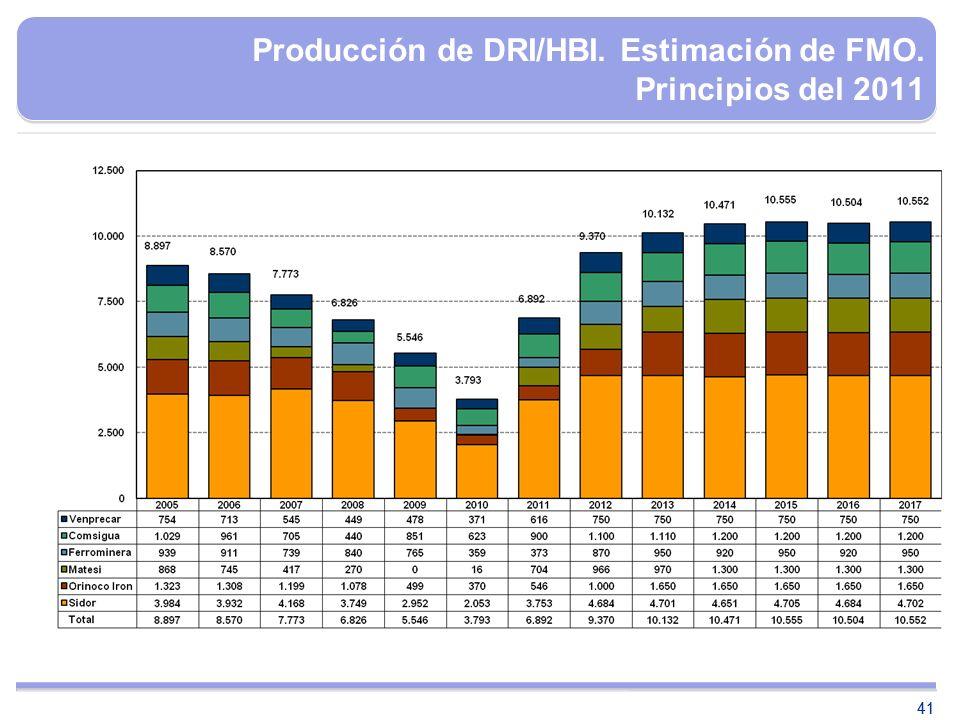 41 Producción de DRI/HBI. Estimación de FMO. Principios del 2011