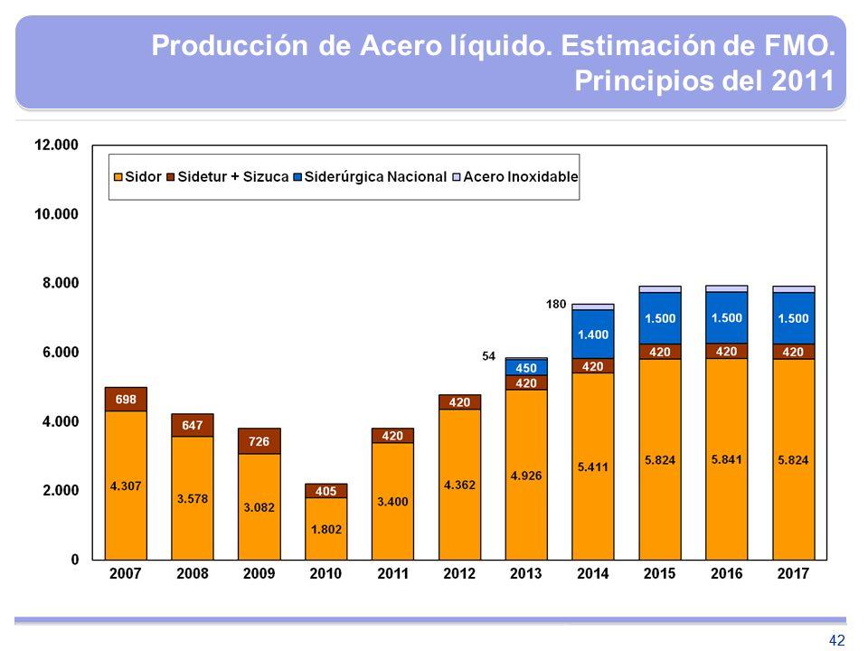 42 Producción de Acero líquido. Estimación de FMO. Principios del 2011