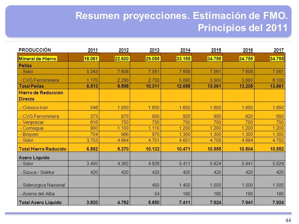 44 PRODUCCIÓN2011201220132014201520162017 Mineral de Hierro18.06122.60029.05533.15534.755 Pellas - Sidor5.3437.6087.5617.6087.5617.6087.561 - CVG Ferr