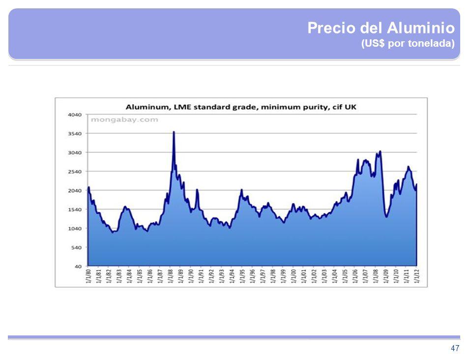 47 Precio del Aluminio (US$ por tonelada)