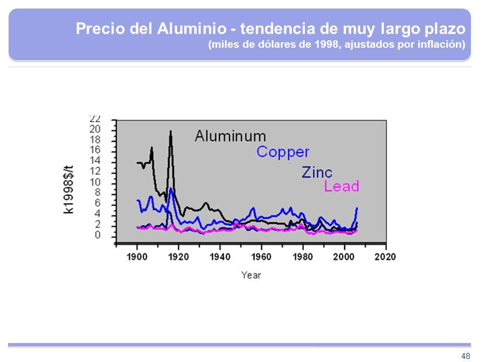 48 Precio del Aluminio - tendencia de muy largo plazo (miles de dólares de 1998, ajustados por inflación)