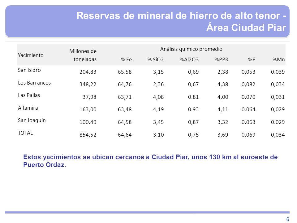 66 Reservas de mineral de hierro de alto tenor - Área Ciudad Piar Yacimiento Millones de toneladas Análisis químico promedio % Fe% SiO2%Al2O3%PPR%P%Mn