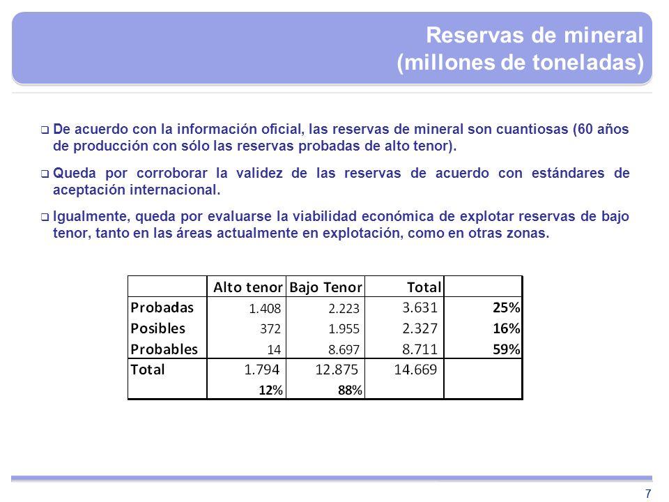 77 Reservas de mineral (millones de toneladas) De acuerdo con la información oficial, las reservas de mineral son cuantiosas (60 años de producción co