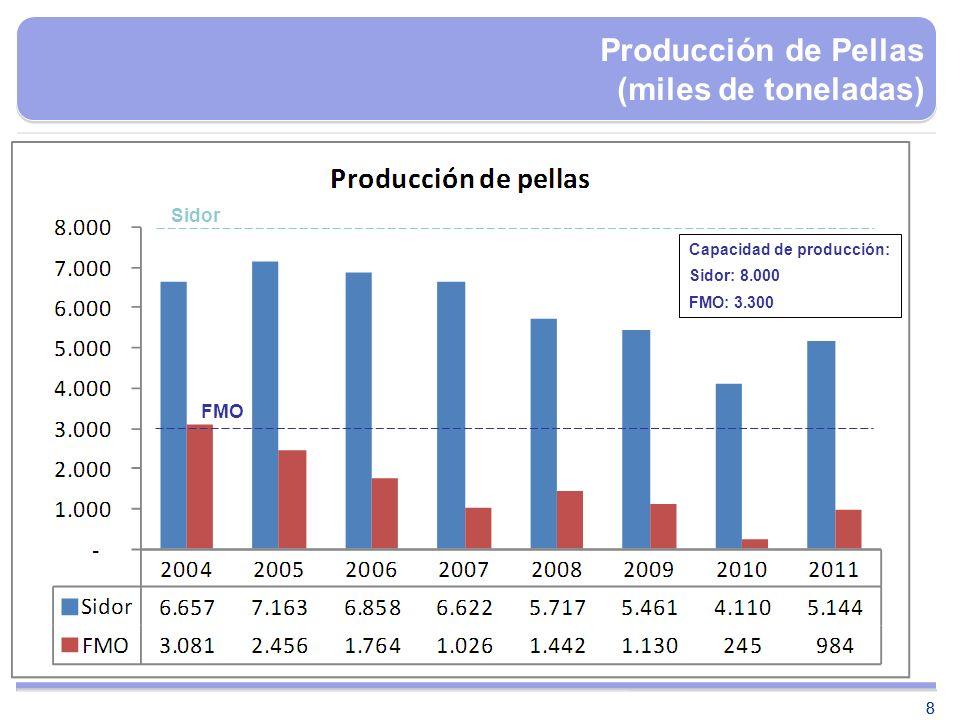 88 Producción de Pellas (miles de toneladas) Capacidad de producción: Sidor: 8.000 FMO: 3.300 Sidor FMO