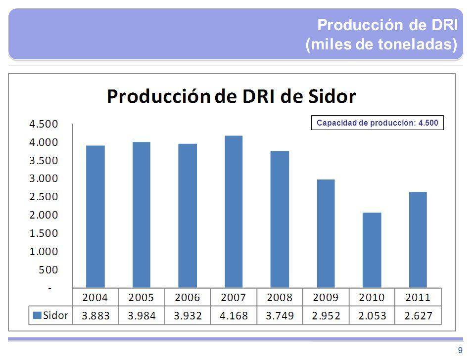 99 Capacidad de producción: 4.500 Producción de DRI (miles de toneladas)
