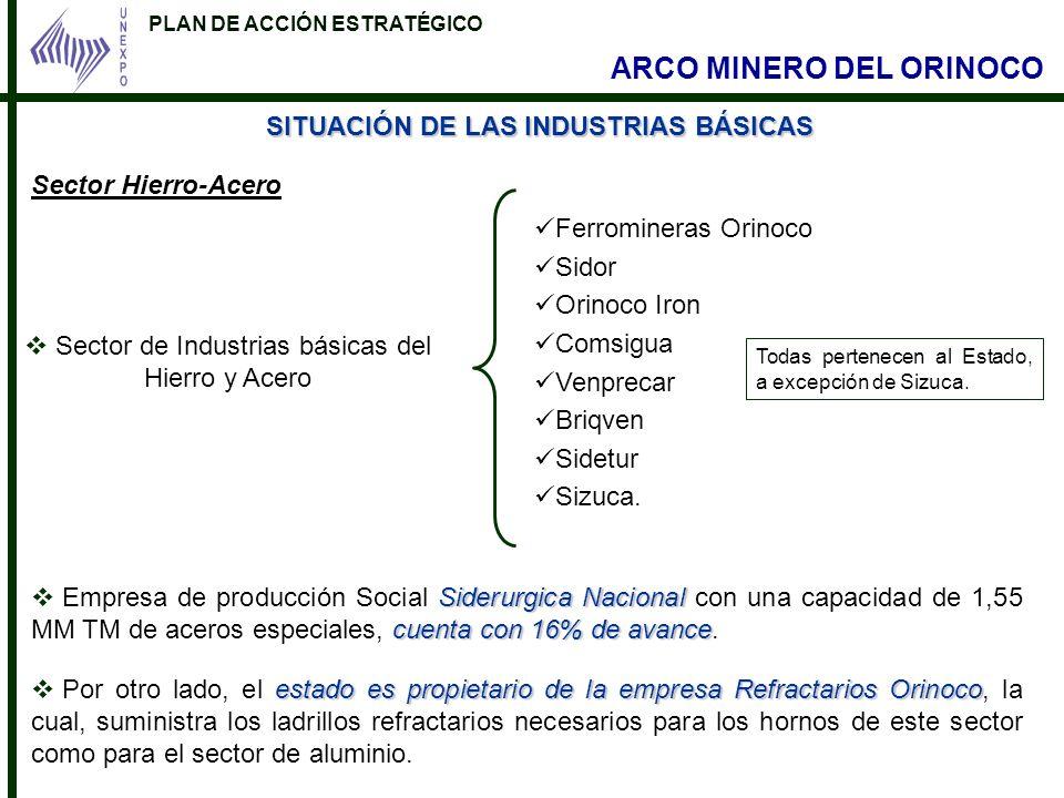 PLAN DE ACCIÓN ESTRATÉGICO ARCO MINERO DEL ORINOCO SITUACIÓN DE LAS INDUSTRIAS BÁSICAS Sector Hierro-Acero Sector de Industrias básicas del Hierro y A