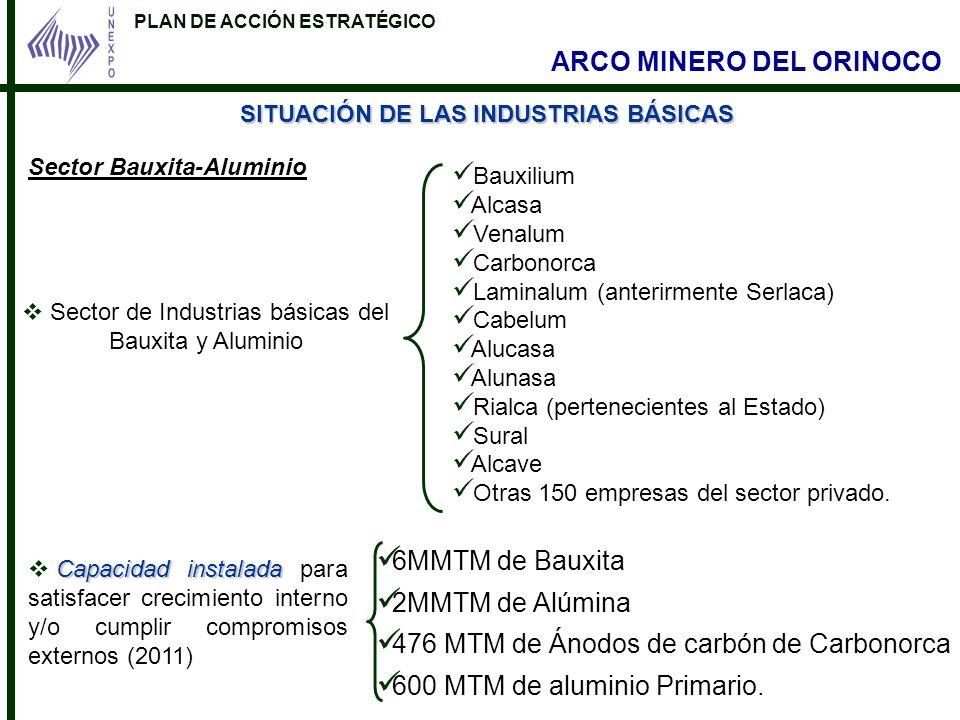 PLAN DE ACCIÓN ESTRATÉGICO ARCO MINERO DEL ORINOCO SITUACIÓN DE LAS INDUSTRIAS BÁSICAS Sector de Industrias básicas del Bauxita y Aluminio Bauxilium A