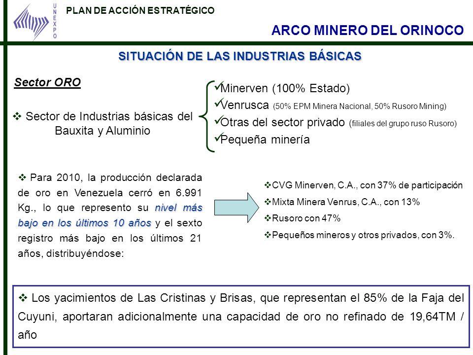 PLAN DE ACCIÓN ESTRATÉGICO ARCO MINERO DEL ORINOCO SITUACIÓN DE LAS INDUSTRIAS BÁSICAS Sector de Industrias básicas del Bauxita y Aluminio Minerven (1