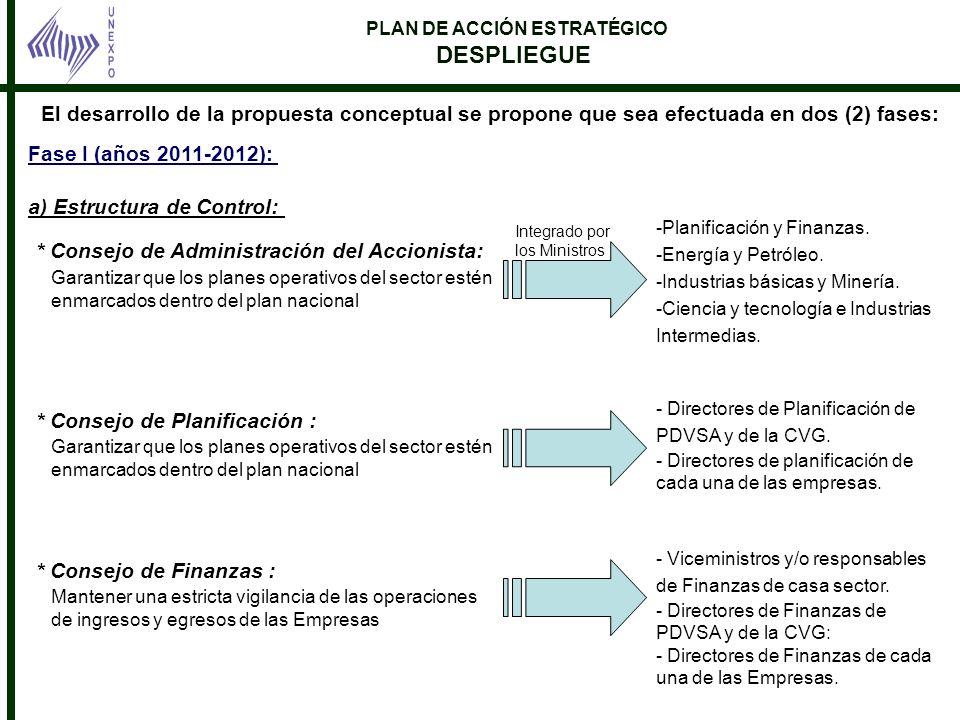 PLAN DE ACCIÓN ESTRATÉGICO DESPLIEGUE Fase I (años 2011-2012): a) Estructura de Control: * Consejo de Administración del Accionista: El desarrollo de