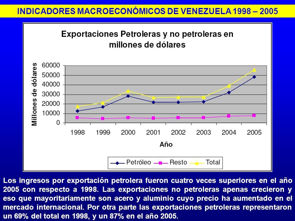 INDICADORES MACROECONÓMICOS DE VENEZUELA 1998 – 2005 Los ingresos por exportación petrolera fueron cuatro veces superiores en el año 2005 con respecto