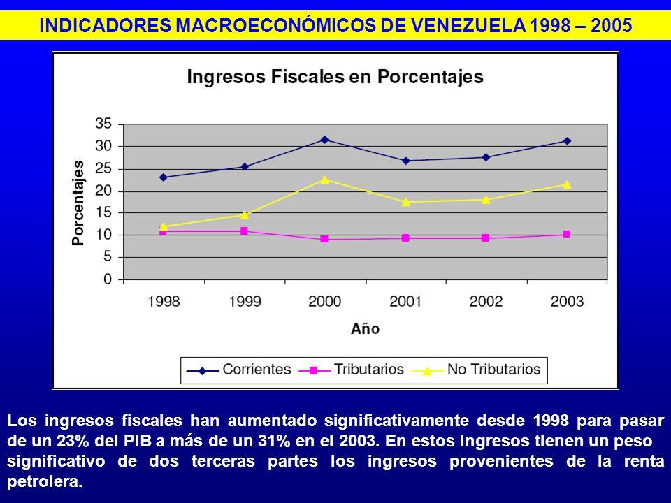 INDICADORES MACROECONÓMICOS DE VENEZUELA 1998 – 2005 Los ingresos fiscales han aumentado significativamente desde 1998 para pasar de un 23% del PIB a