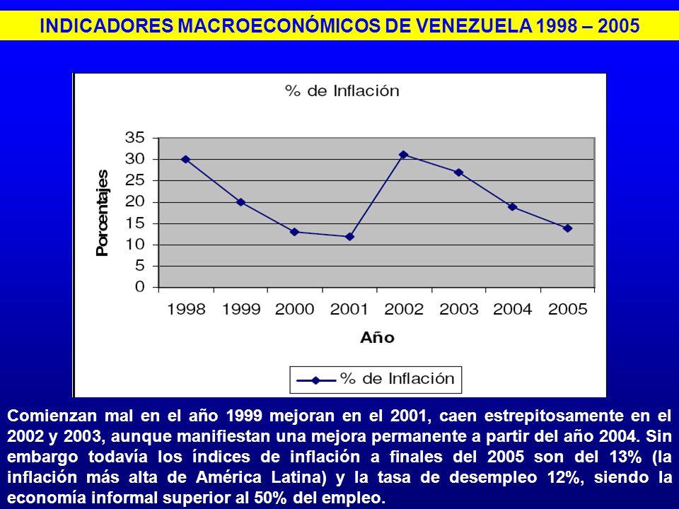 INDICADORES MACROECONÓMICOS DE VENEZUELA 1998 – 2005 Comienzan mal en el año 1999 mejoran en el 2001, caen estrepitosamente en el 2002 y 2003, aunque