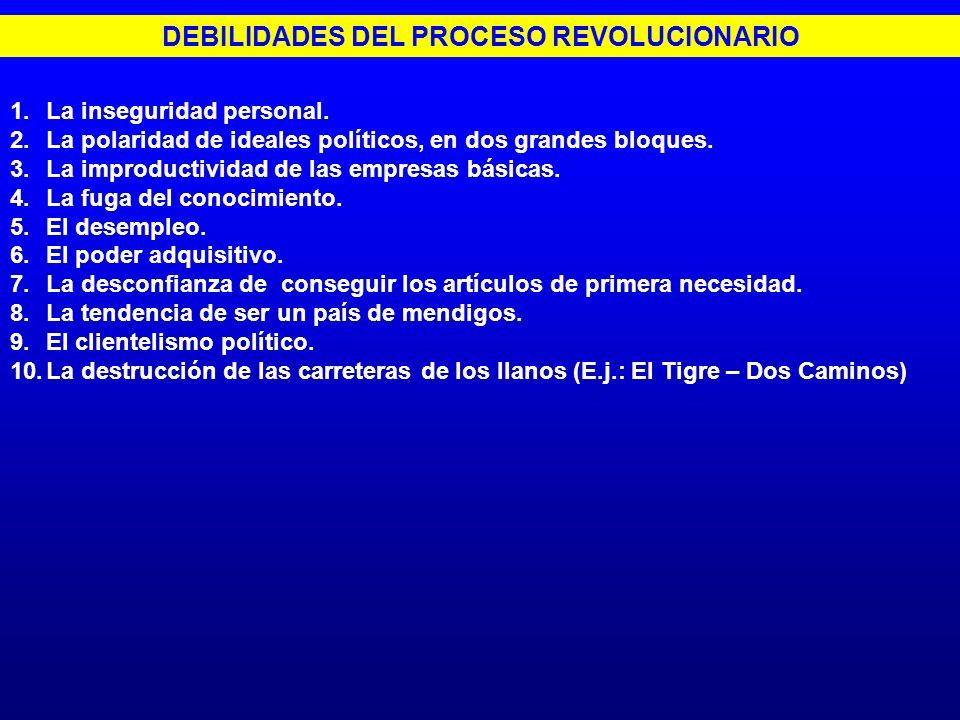 DEBILIDADES DEL PROCESO REVOLUCIONARIO 1.La inseguridad personal. 2.La polaridad de ideales políticos, en dos grandes bloques. 3.La improductividad de