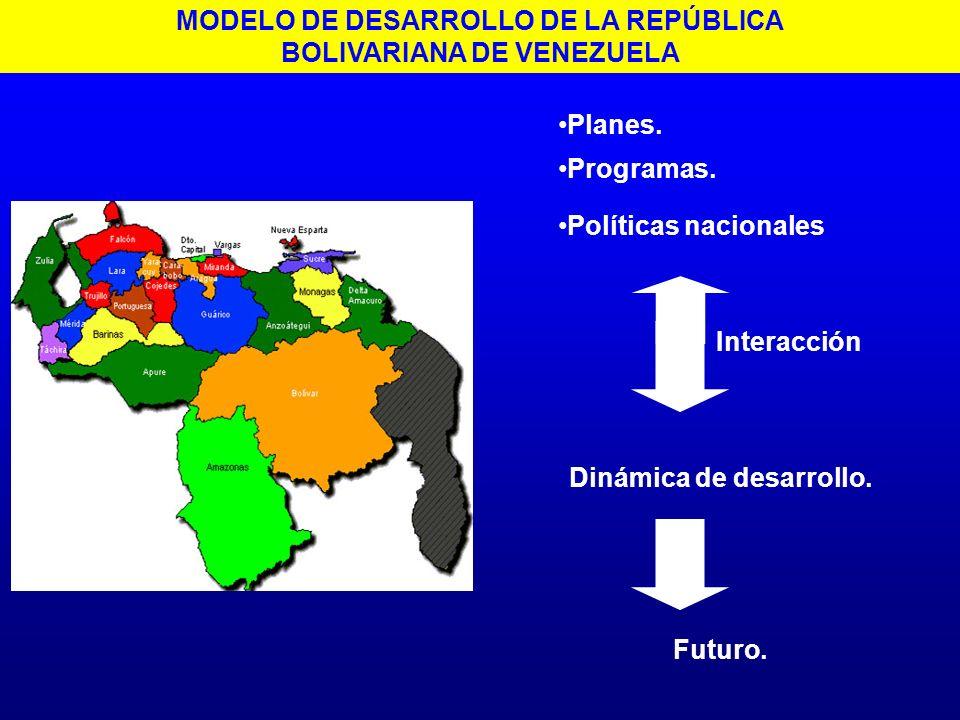 MODELO DE DESARROLLO DE LA REPÚBLICA BOLIVARIANA DE VENEZUELA Planes. Programas. Políticas nacionales Interacción Dinámica de desarrollo. Futuro.
