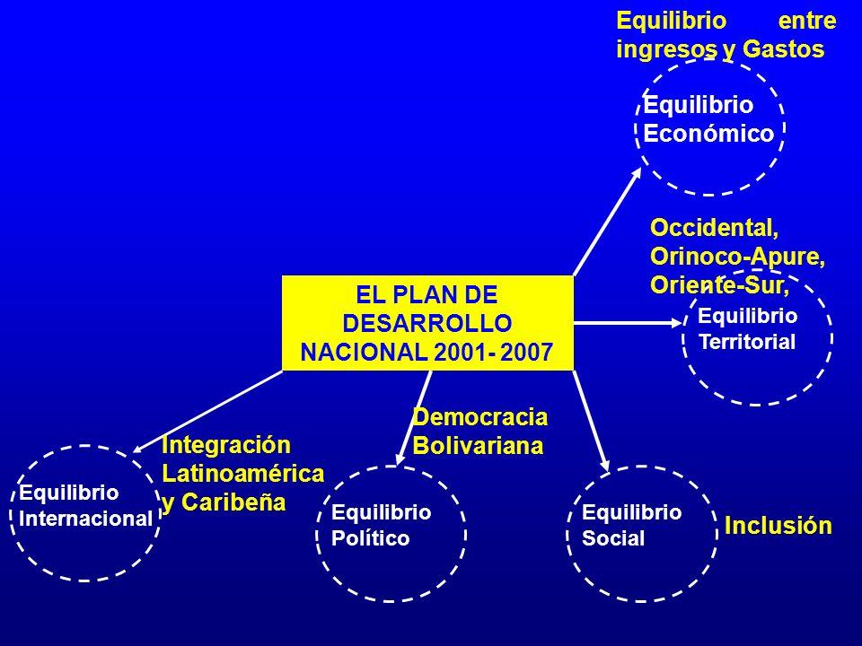 EL PLAN DE DESARROLLO NACIONAL 2001- 2007 Equilibrio Económico Equilibrio Internacional Equilibrio Territorial Equilibrio Social Equilibrio Político E