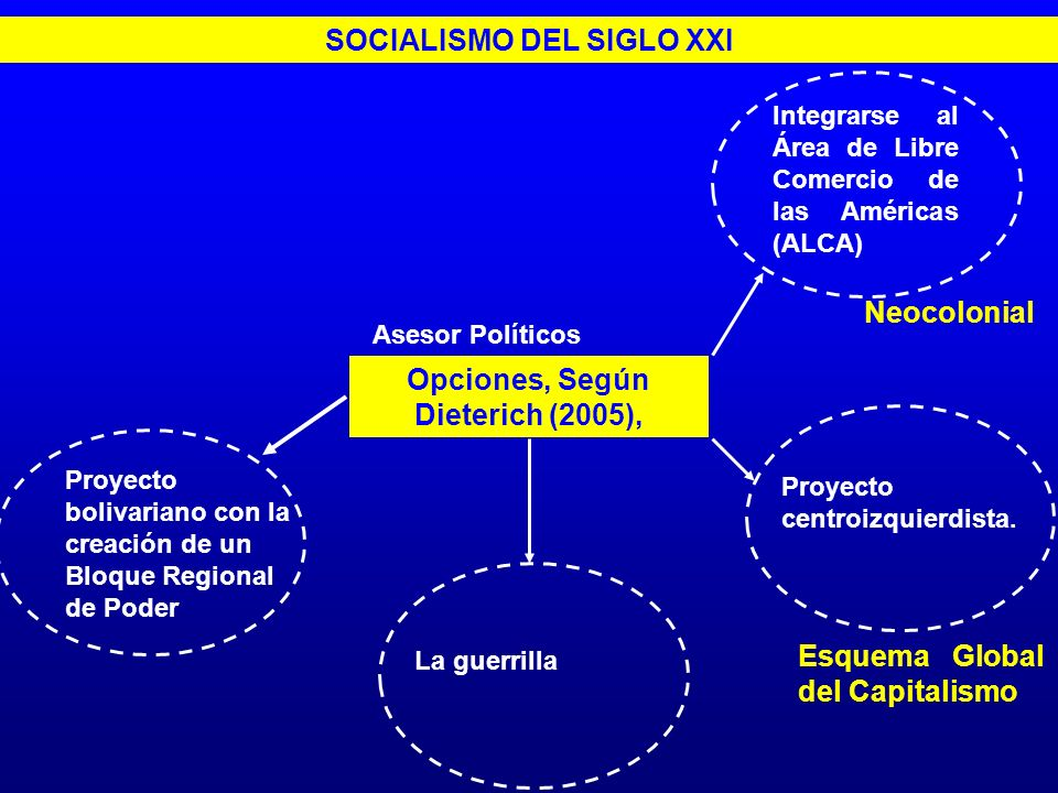 Opciones, Según Dieterich (2005), Integrarse al Área de Libre Comercio de las Américas (ALCA) SOCIALISMO DEL SIGLO XXI Proyecto centroizquierdista. La